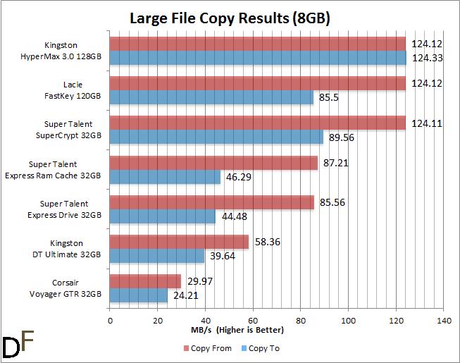 benchmark flash_drive