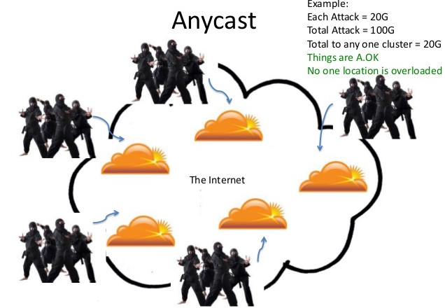 digitfreak 00180 anycast technology cloudflare