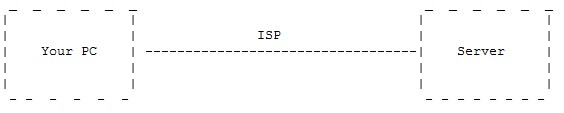 illustration of connection between ISP and web server without proxy